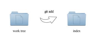 git add 変更をインデックスに記録する