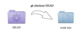 git checkout HEAD ワークツリーにリポジトリの最新commitを反映する