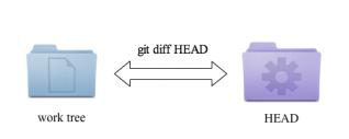 git diff HEAD ワークツリーとHEADとの差分を表示する