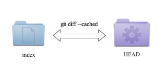 git diff --cached インデックスとHEADの差分を表示する