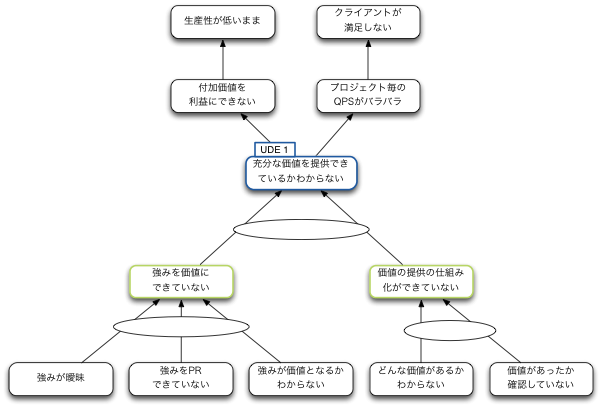 20131011_現状問題構造ツリー