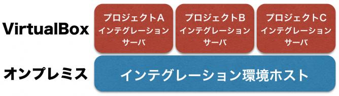 VirtualBoxで構成されたインテグレーションサーバ群