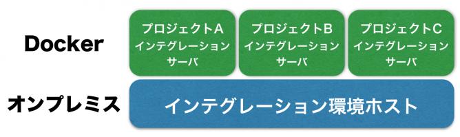 Dockerで構成したインテグレーションサーバ群