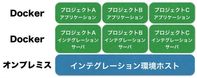 Docker-in-Dockerを使ったインテグレーション環境